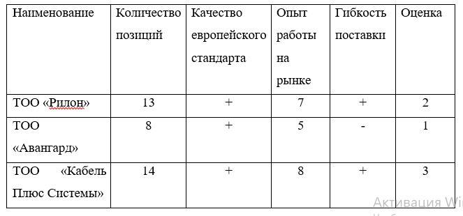 Анализ поставщиков