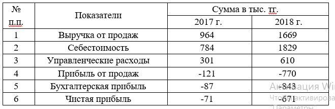 Основные показатели деятельности ТОО «КазТемирСтрой»