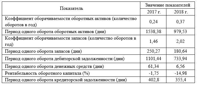 Показатели оборачиваемости оборотных активов и кредиторской задолженности ТОО «КазТемирСтрой»