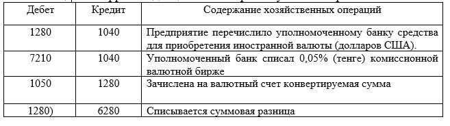 Корреспонденция счетов при покупке иностранной валюты