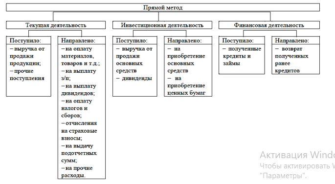 Прямой метод анализа движения денежных средств