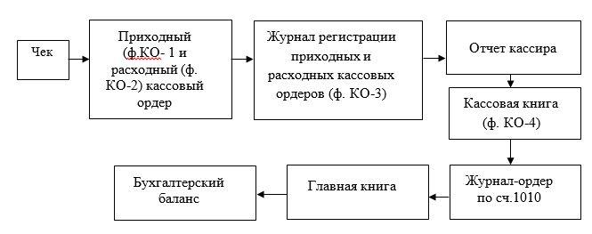 Схема документооборота по учёту кассовых операций в ТОО «КМК Trade Company»