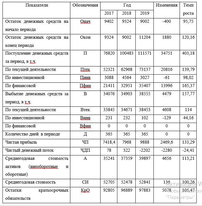 Показатели оценки денежных средств ТОО «КМК Trade Company» за период 2017-2019 гг., тыс.тг.