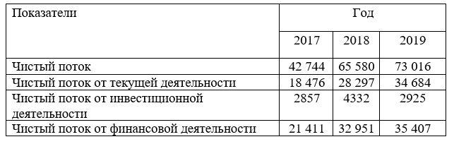 Исходные данные для определения чистого денежного потока млн тг.