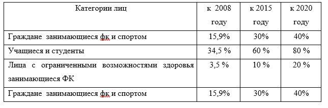 Стратегия развития физической культуры и спорта в РФ до 2020 г.