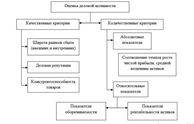 Схема деловой активности предприятия