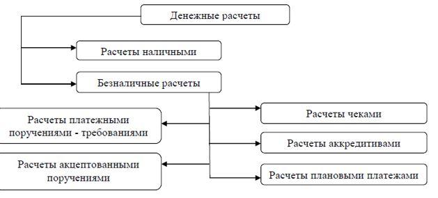 Формы денежных расчетов с покупателями и заказчиками