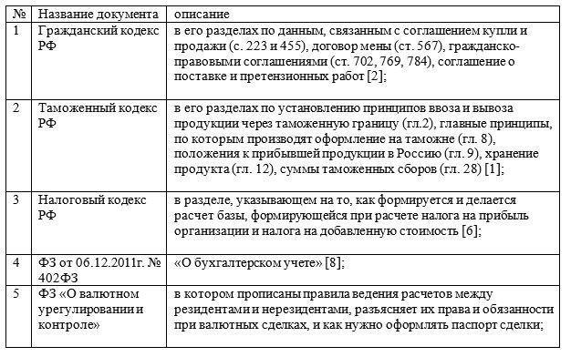 Первая группа документов, составляющая четырёхуровневую систему нормативного регулирования бухгалтерского учета