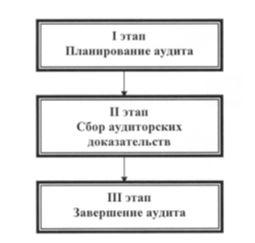 Этапы аудиторской проверки