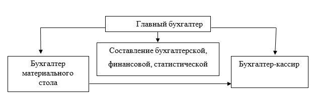 Состав бухгалтерии ООО «МЕТЛ ГРУПП»