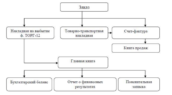 Документооборот по операциям учета расчетов с покупателями и заказчиками при реализации продукции в ООО «МЕТЛ ГРУПП»