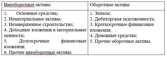 Классификация хозяйственных средств организации по видам и размещению