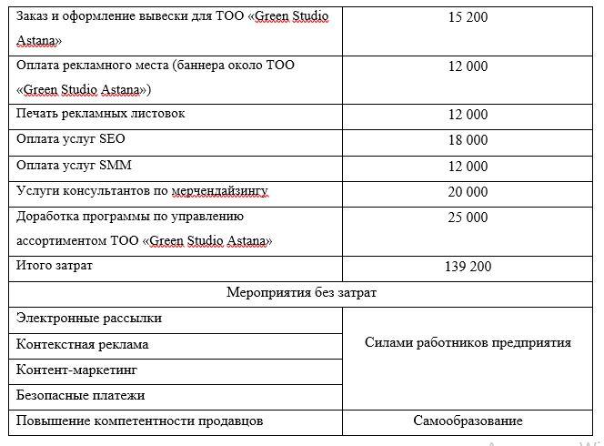 Расчет затрат на реализацию предлагаемых мероприятий