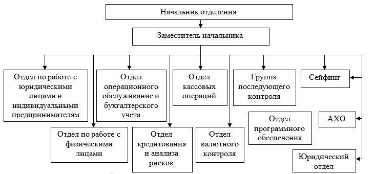 Организационная структура отделений АО «Kaspi Bank»