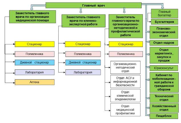 Организационная структура управления КГП «Карагандинский областной центр по профилактике и борьбе со СПИД» УЗКО