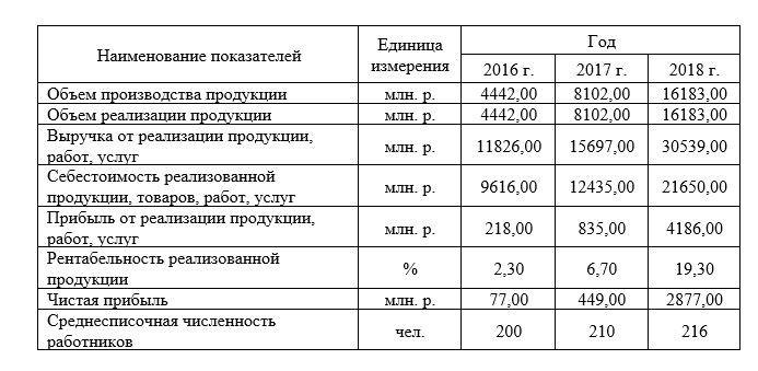 Технико-экономические показатели ООО «Спар-Томск»