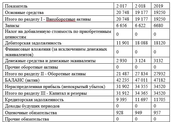 Финансово-экономическая характеристика ООО «СЕРВИСНЫЙ ЦЕНТР-2» за 2017 -2019 года, тыс. руб.