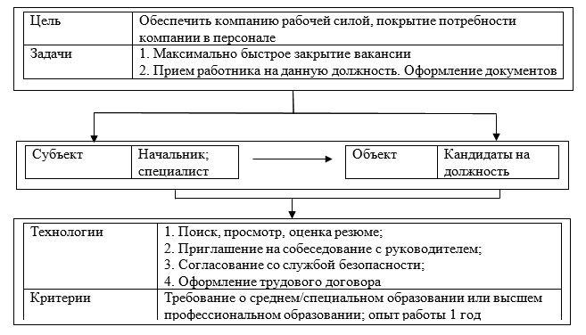 Основные этапы подбора персонала в ООО «СЕРВИСНЫЙ ЦЕНТР-2»