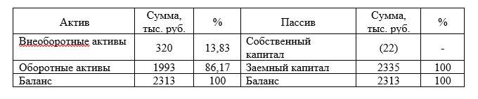 Агрегированный аналитический баланс за 2018 г.