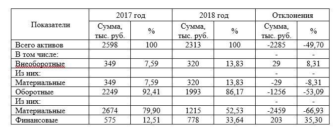 Показатели структуры и динамики активов ООО «Логистика»