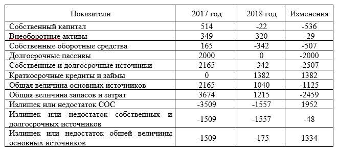 Анализ финансовой устойчивости ООО «Логистика»,  тыс. руб.