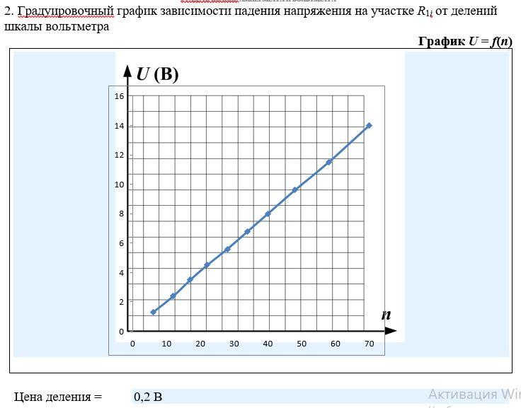 Градуировочный график зависимости падения напряжения на участке R1i от делений шкалы вольтметра