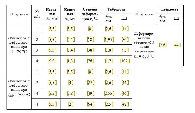 Результаты измерения твёрдости образцов меди