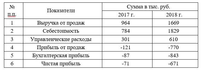 Основные показатели деятельности ООО «ТАЯРСЕРВИС»