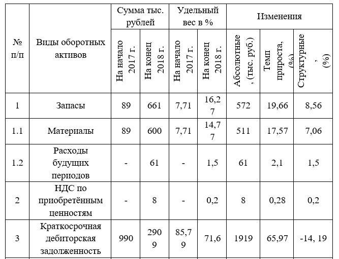 Анализ состояния оборотных активов ООО «ТАЯРСЕРВИС» на 31 декабря 2017 года