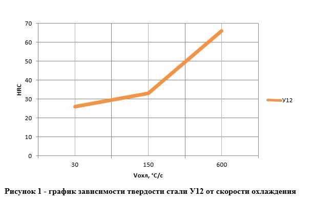график зависимости твердости стали У12 от скорости охлаждения
