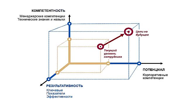 Трехмерная модель стандартов эффективности