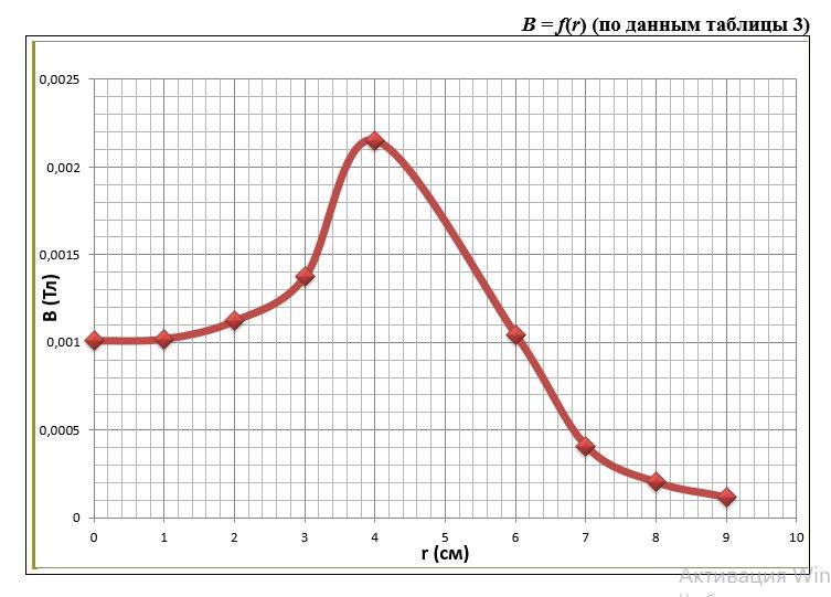 B = f(r) (по данным таблицы 3)