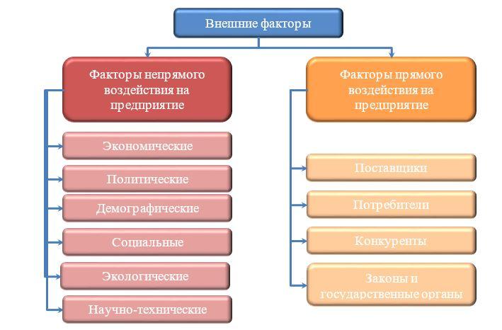 Классификация внешних факторов, оказывающих влияние на финансовую устойчивость