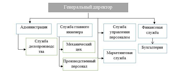 Линейная организационная структура управления ТОО «Строительная фирма НТС-25»