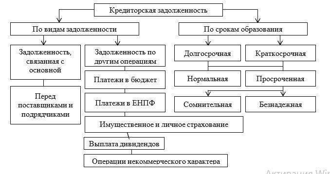 – Структура кредиторской задолженности