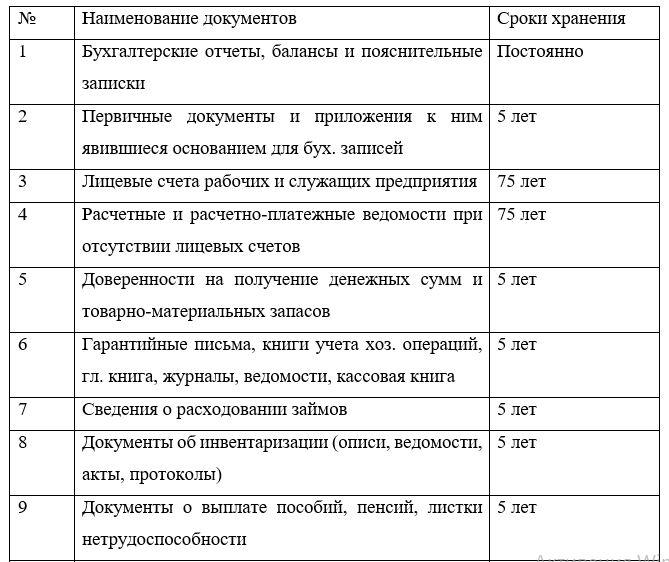 Сроки хранение бухгалтерских документов в архиве ТОО «КазПромСтрой Экспертиза»