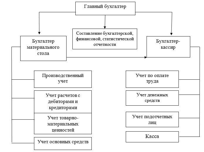 Организационная структура бухгалтерии ТОО «КазПромСтрой Экспертиза»