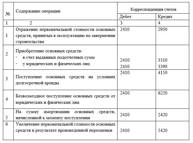 Корреспонденция хозяйственных операций по учету поступления основных средств в ТОО «КазПромСтрой Экспертиза»