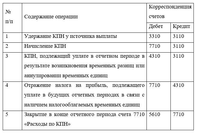 Корреспонденция счетов хозяйственных операций по учету корпоративного подоходного налога