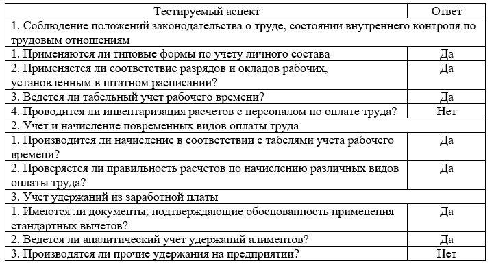 Результаты оценки системы внутреннего контроля расчетов с персоналом по оплате труда в ТОО «КазПромСтройЭспертиза»