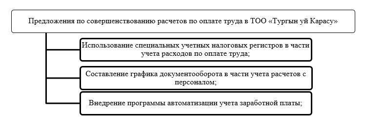 Для устранения выявленных недостатков в ТОО «КазПромСтройЭспертиза» рекомендуется внедрение следующих предложений