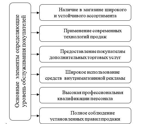 Основные обслуживания элементы Культура определяющие повышению уровень контакта обслуживания продажи покупателей