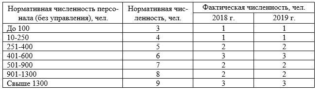 Нормативы численности по функции «Делопроизводственное и хозяйствен-ное обслуживание» ПАО «Красноярскэнергосбыт»