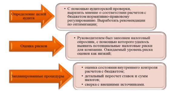 Этапы планирования аудита расчетов с бюджетом