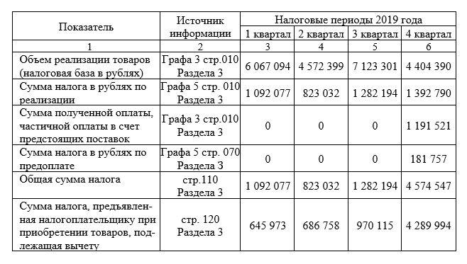 Основные показатели налоговой отчетности ООО «Премьера-Центр» по налогу на добавленную стоимость за налоговые периоды 2019 года