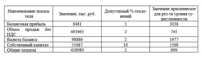Расчет уровня существенности в ООО «Вологодский молочный дом»