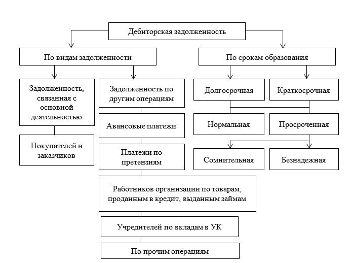 Структура дебиторской задолженности