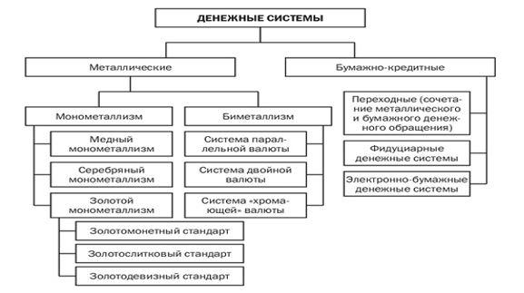 Виды денежных систем