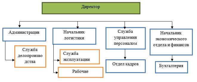 Организационная структура управления ТОО «СПТВС»