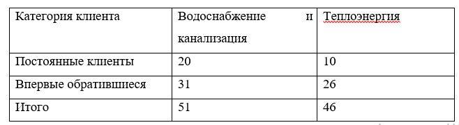 Количество клиентов ТОО «СПТВС»